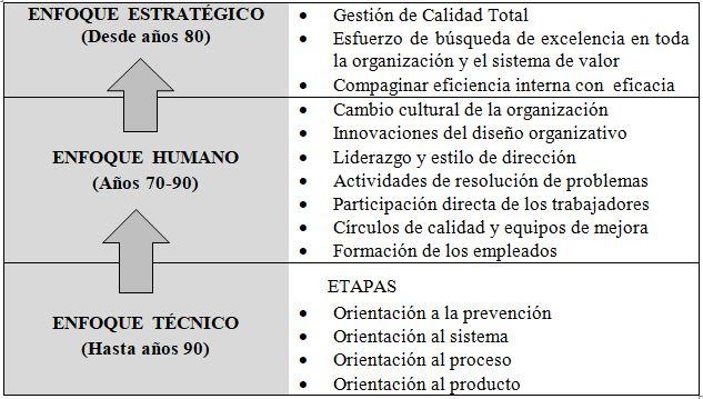 ISO 9000 Evolución hacia la calidad total